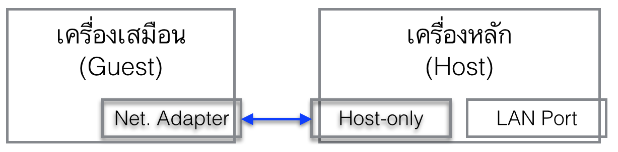 how to create host only networks in virtual box